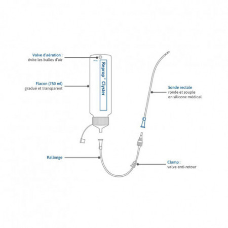Reprop Clyster Plus - Lavement Intestinal Guide